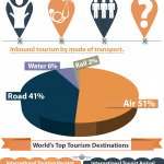 World Tourism Facts and Figures (Infographic)