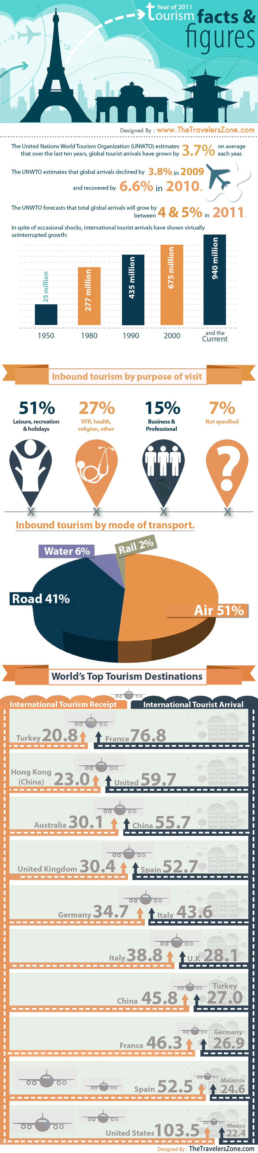 World Tourism Facts and Figures